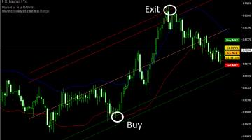 Forex Taurus Pro Trading Strategy