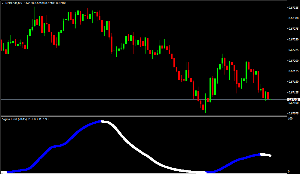 Forex Sigma Frost Indicator -