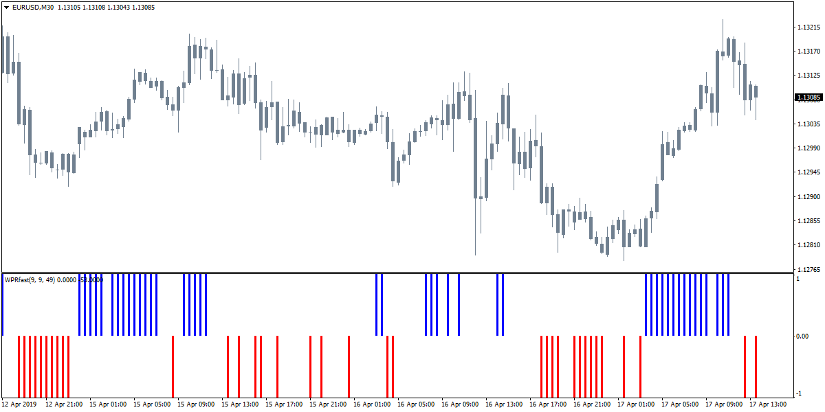 Forex WPR Fast Bars Indicator -