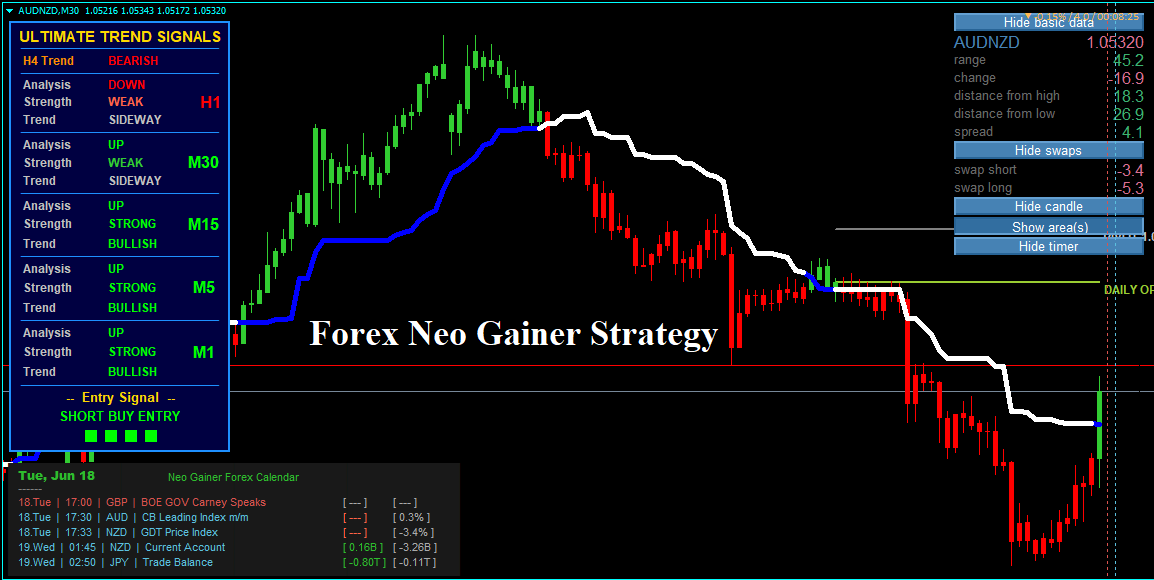Brand new to forex